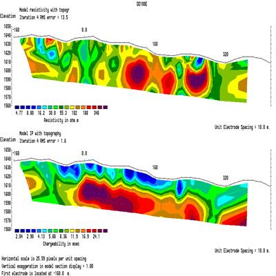 مدل سازی شبه مقطع مقاومت ویژه و پلاریزاسیون القایی